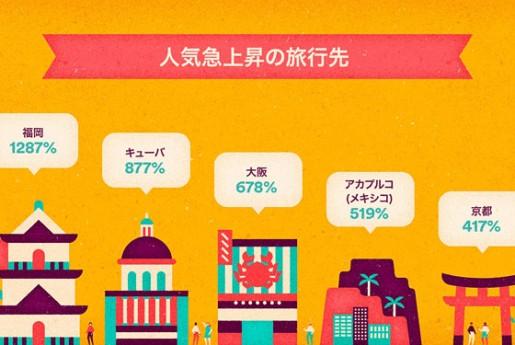 Airbnbが発表!人気急上昇の旅行先に「福岡」